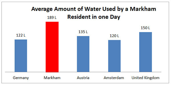 average water used