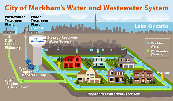 City of Markham Waterworks System Illustration