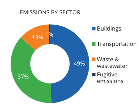 Markham emissions based on sector and fuel use