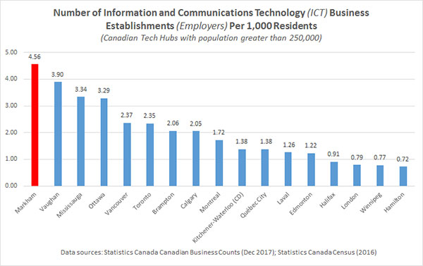 a graphical chart with number of information & communications technology (ICT) business establishments (employers) per one thousand residents