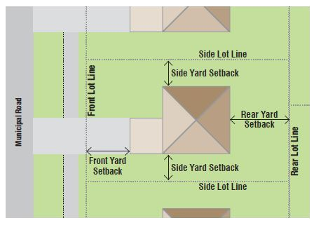 Common Zoning Terminologies
