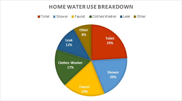 Home Water Use Breakdown