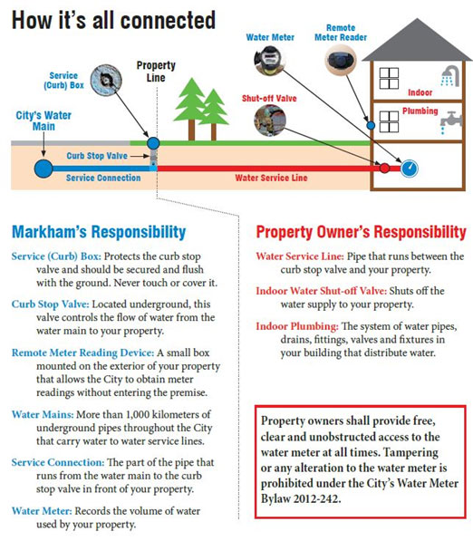 An illustration between Markham vs. Property Owner's responsibility