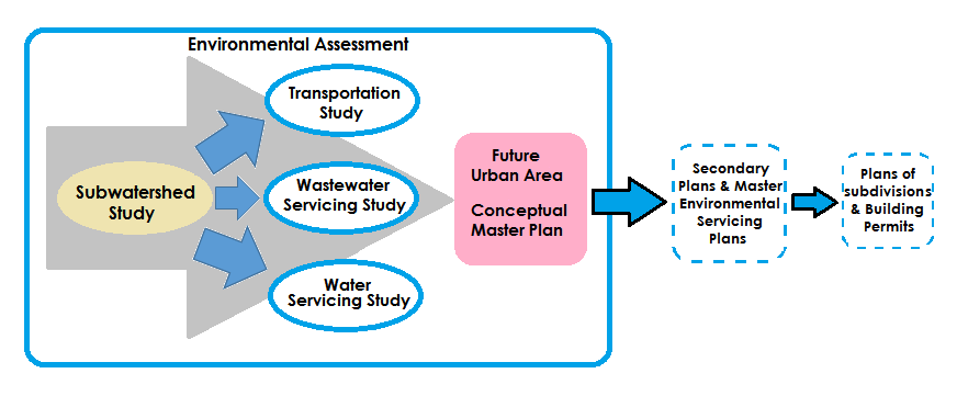 Environmental Assessment Flow Chart