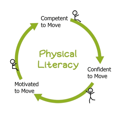 Physical Literacy Cycle